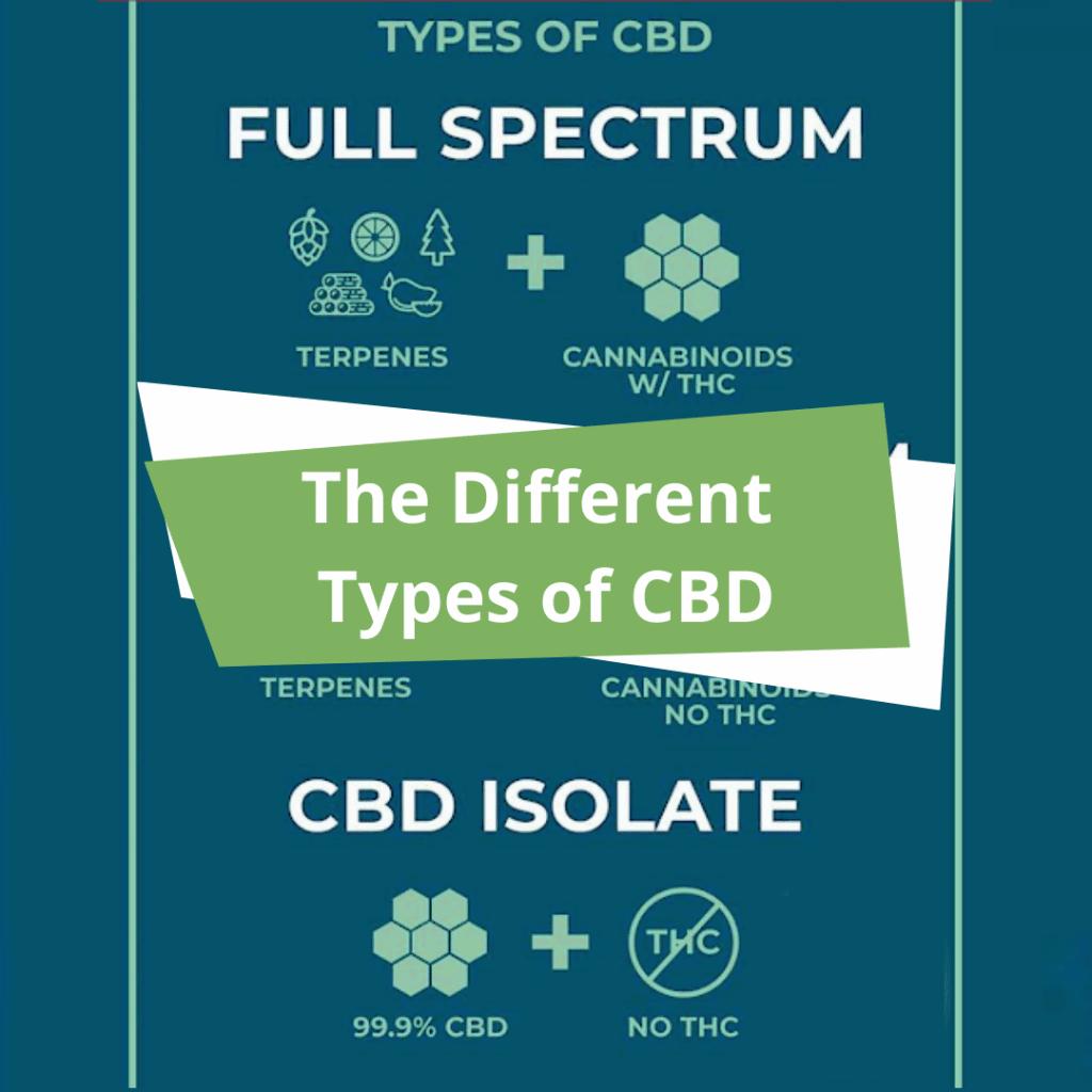 Different types of CBD